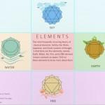 Прикладная математика в веб-дизайне. Часть 3. Пять элементов, или Kundli дизайн